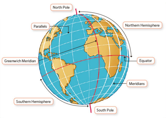 imaginary lines Imaginary lines that run east and west on a map parallels represent degrees of latitude , or how far a place is away from the equator the equator's latitude is 0° and the poles are 90° south and north.